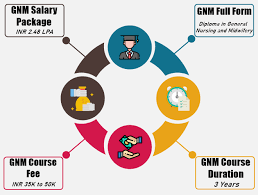 After GNM one year courses
